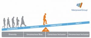 conscious inclusion afbeelding