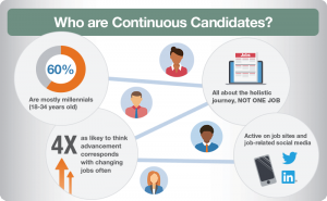 continuous candidates flyer